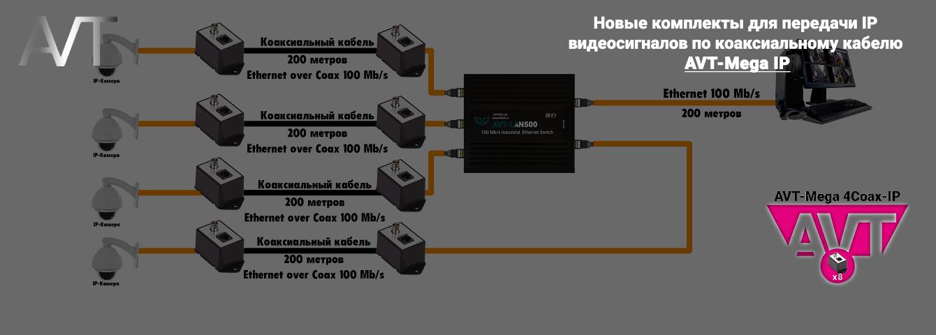 Новые комплекты для передачи IP видеосигналов